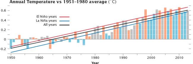 Informe climático de la Tierra. Año 2013 el cuarto más cálido desde 1880