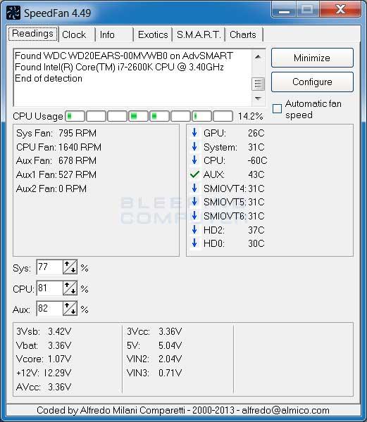 Come fare per controllare la velocità delle ventole del PC