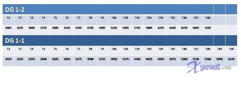 Jadual Gaji DG 1-1 dan 1-2 ( Klik untuk Besarkan )