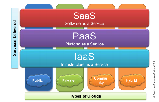 Schematisch Darstellung Cloud Computing