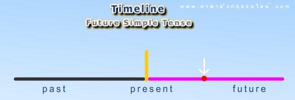 หลักการใช้ Future Simple Tense
