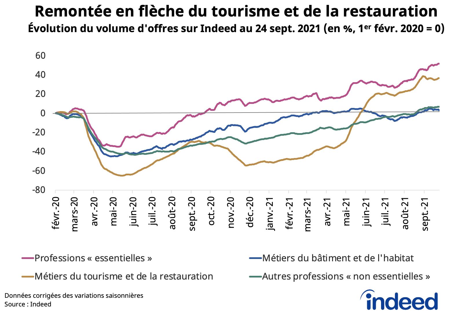 Le graphique en courbes illustre la reprise des recrutements en France dans différents secteurs et l'évolution, en pourcentage, du volume d'offres au 24 septembre 2021.