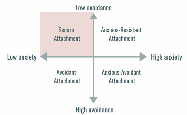 Attachment styles on a line graph with low avoidance to high avoidance on y-axis and low anxiety to high anxiety on x-axis. Secure Attachment is the low avoidance, low anxiety and top left quadrant