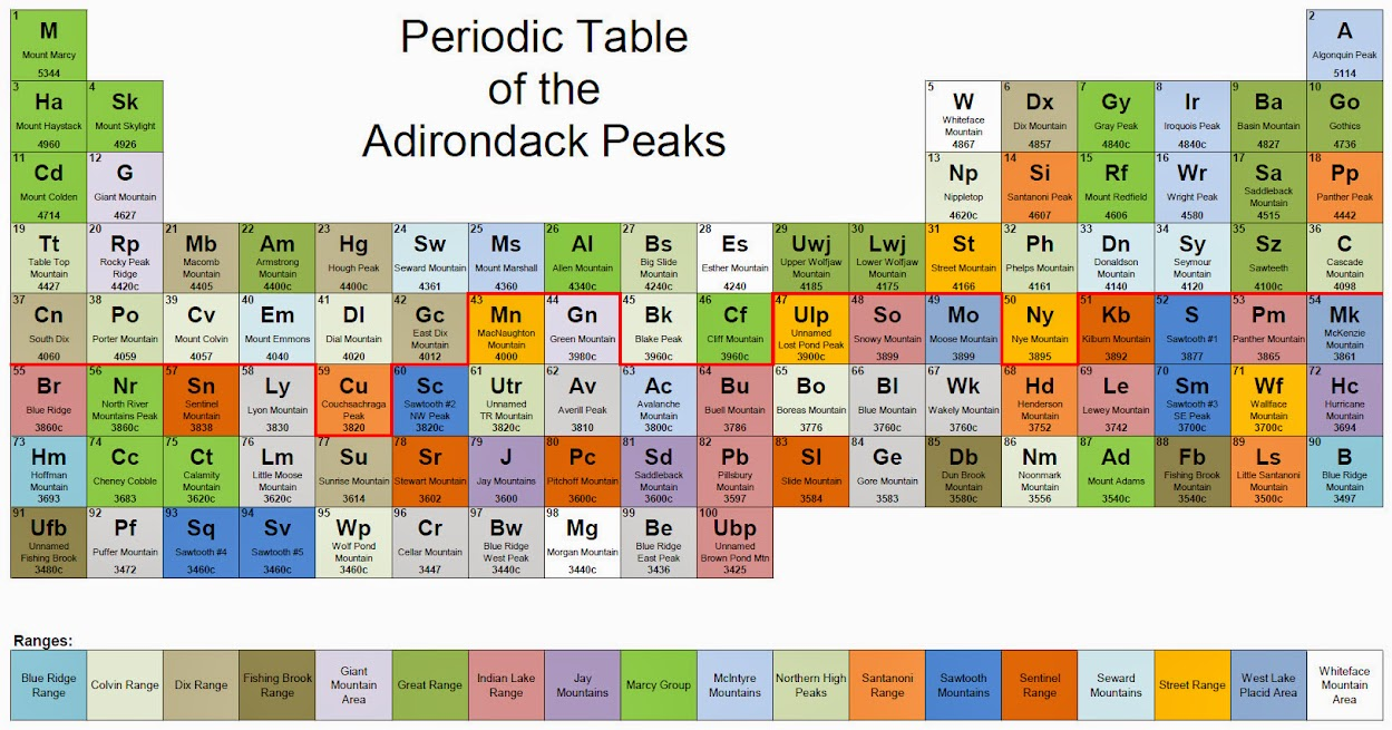 Periodic table of mountain namesabbreviations adkhighpeaks at i cannot waste time with the best of them gamestrikefo Choice Image