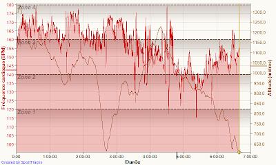 Grand Trail du Saint-Jacques - fréquence cardiaque + dénivelé