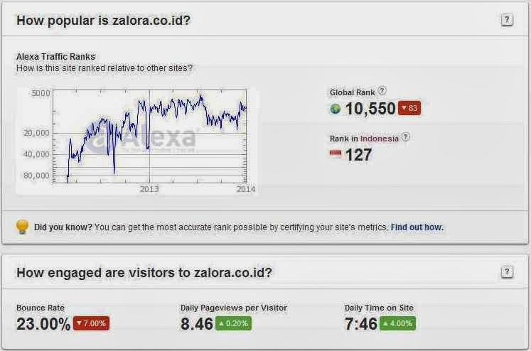 Zalora Toko Online Indonesia