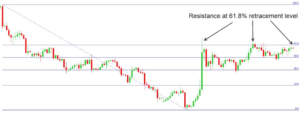 Introducing Fibonacci Retracements - The FX View