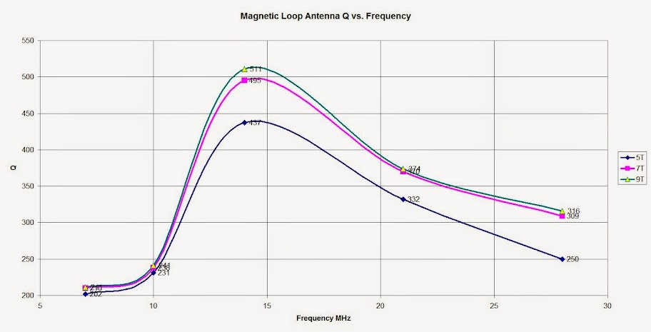 Plot of calculated Magnetic Loop Antenna Q