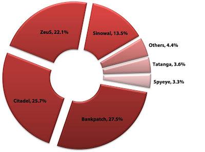 ¿Cuáles son los troyanos bancarios más peligrosos?
