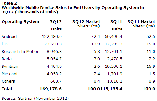 Worldwide Mobile Device Sales to End Users by Operating System in 3Q12 (Thousands of Units)