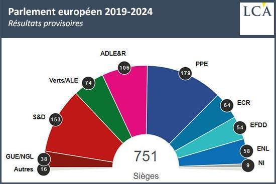 Composition des groupes au parlement européen
