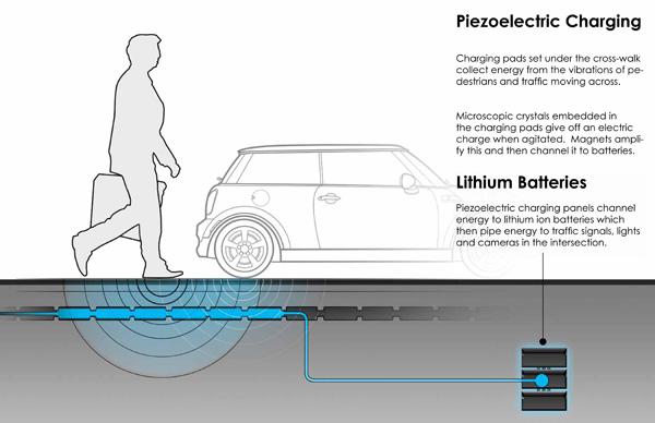 Las_planchas_piezoelectricas_generan_electricidad_cuando_pasan_autos_o_personas_por_arriba