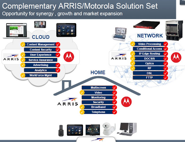 Motorola & Arris: Product Gaps & Overlaps | Light Reading