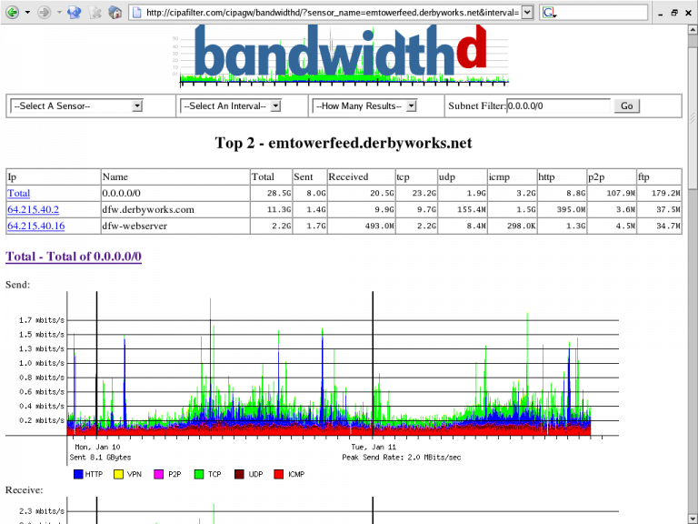 Free Bandwidth Monitoring Tools For windows PC?