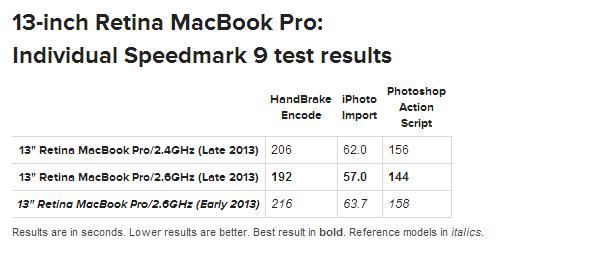 13-inch Retina MacBook Pro Late 2013 Individual Speedmark 9 test results iPhoto Photoshop MacWorld