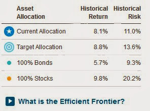 investment checkup efficient frontier risk return
