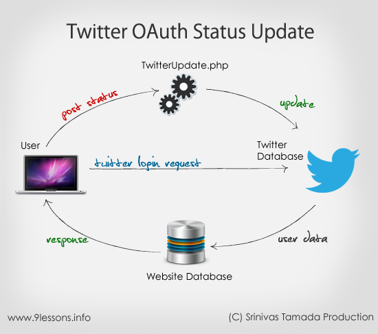 twitter oauth status update using php