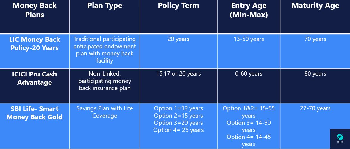 Money Back Policy Comparison