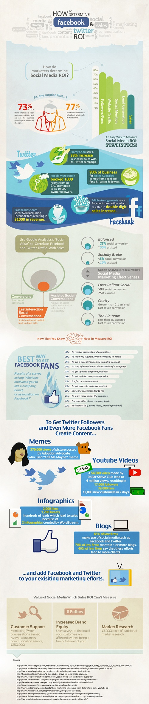 Infographic on Facebook and Twitter advertising ROI