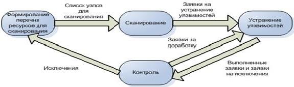 Построение процессов управления сетевыми уязвимостями и соответствием