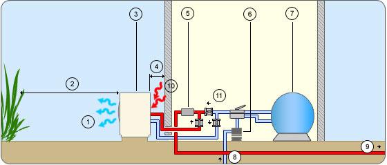 Montage type pour pompe à chaleur