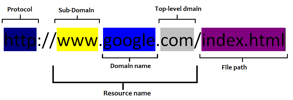 url stands for uniform resource locator What does url mean in networking this page is about the meanings of the acronym/abbreviation/shorthand url in the computing field in general and in the networking terminology in particular uniform resource locator.