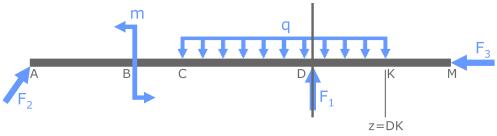 Положение сечения где z=DK