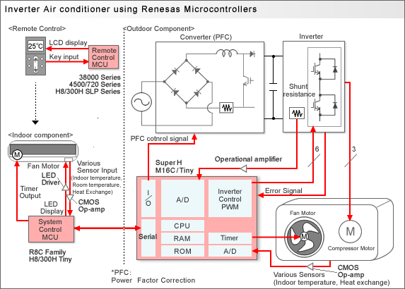 Service Ac Tegal 0856 4398 1258 Teknologi Inverter Untuk Ac Jasa