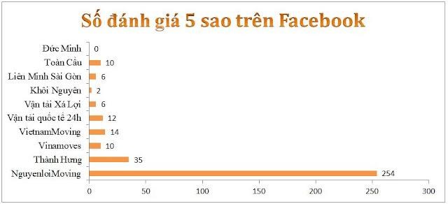Số đánh giá 5 sao trên Facebook của 10 công ty chuyển nhà tốt nhất tại TPHCM hiện nay