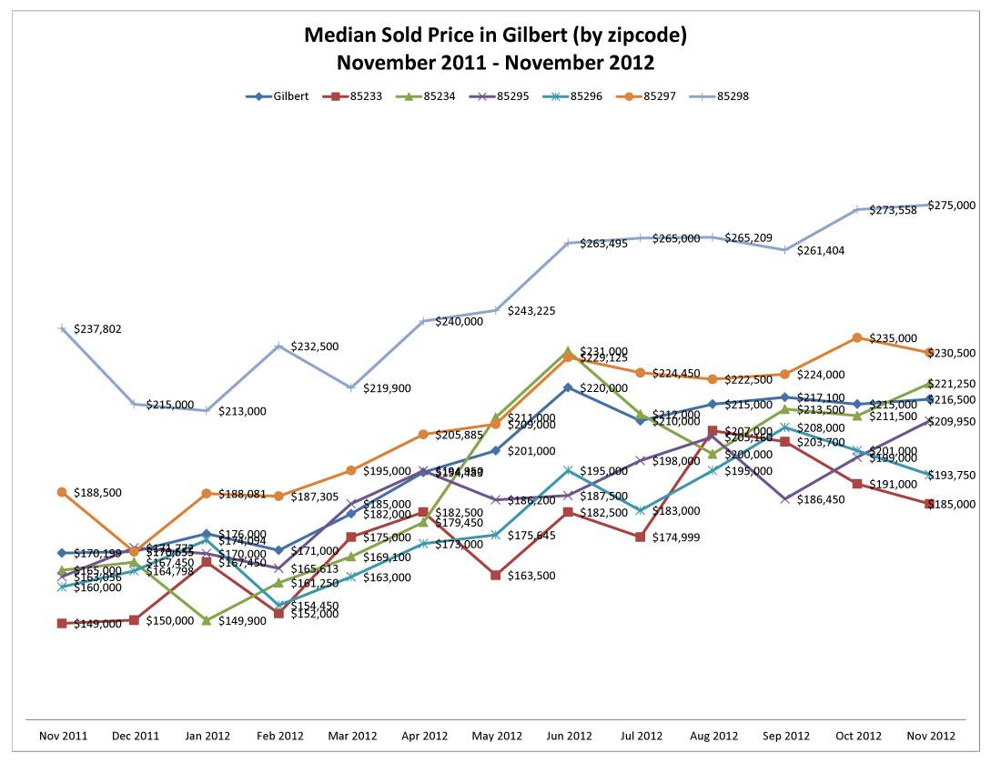 Median Sold Price in Gilbert by zipcode November 2011 - November 2012