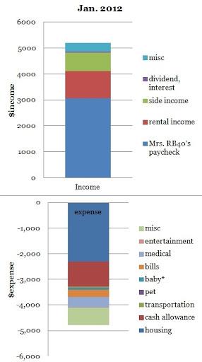 january 2012 cash flow