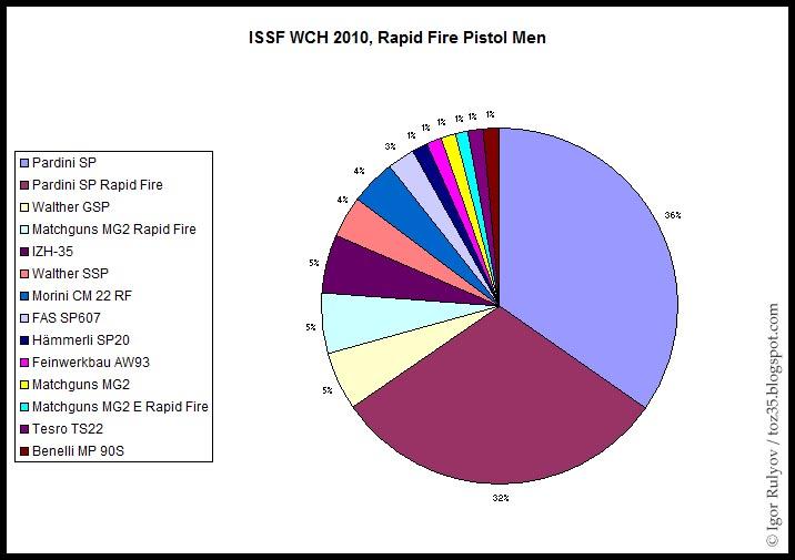 en 22lr : Walther ou Pardini ? ISSF_WCH_2010_RFP_Men_Statistics