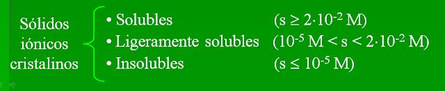 clasificación según solubilidad compuestos iónicos