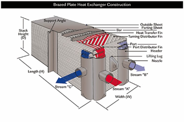 Heat Exchanger Design: Cold Box Heat Exchanger Design