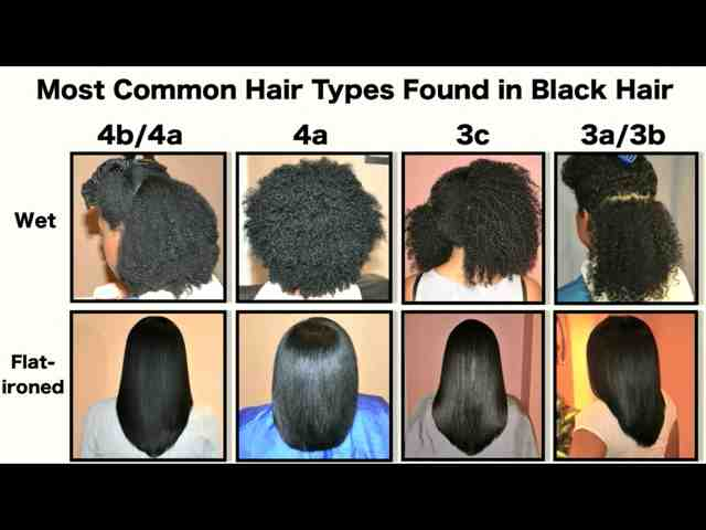 I Dont Know What Hair Typing Chart Yall Go By But This Is The Most Accurate One Have Ever Seen