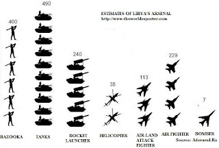 Estimates of Libya's Arsenal