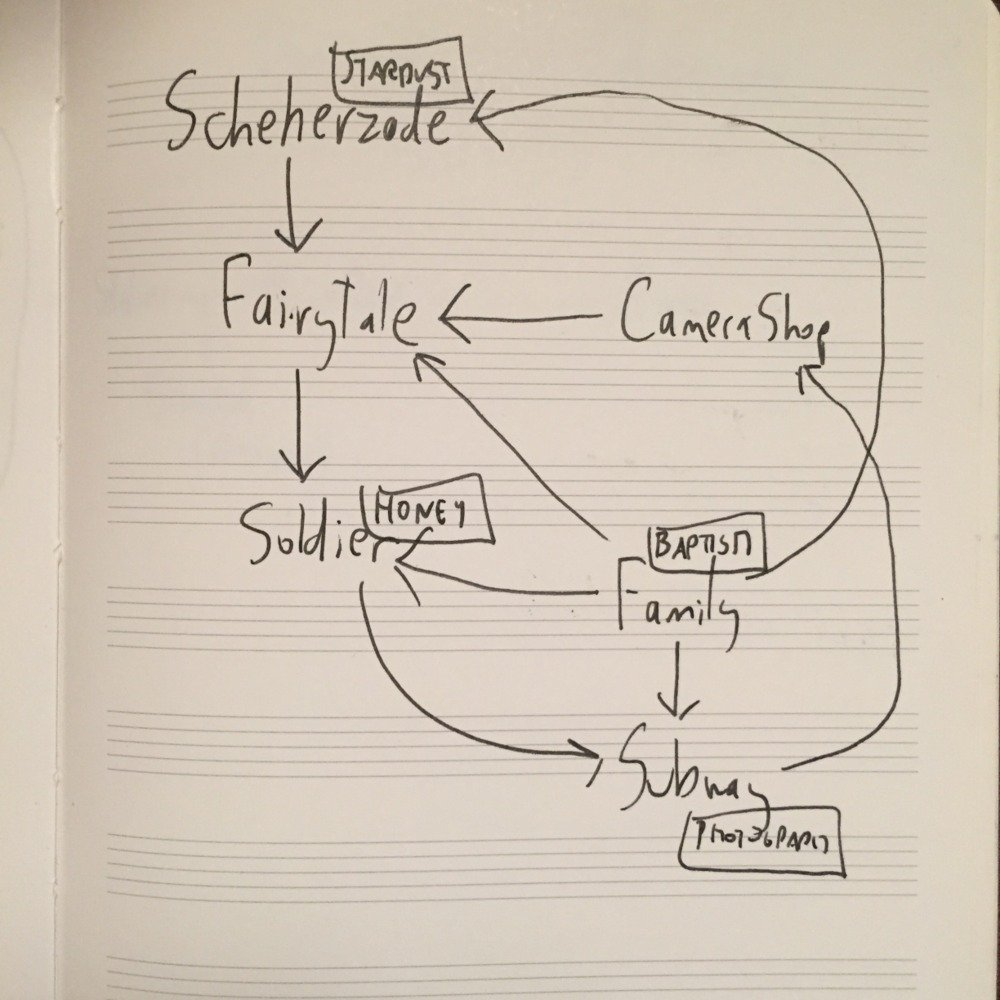 A complex and nonsensical flowchart explaining how the 7 disparate stories of Ghost Quartet relate to each other