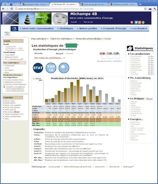 Un site pour surveiller sa consommation d 39 energie - Moyenne consommation electrique ...