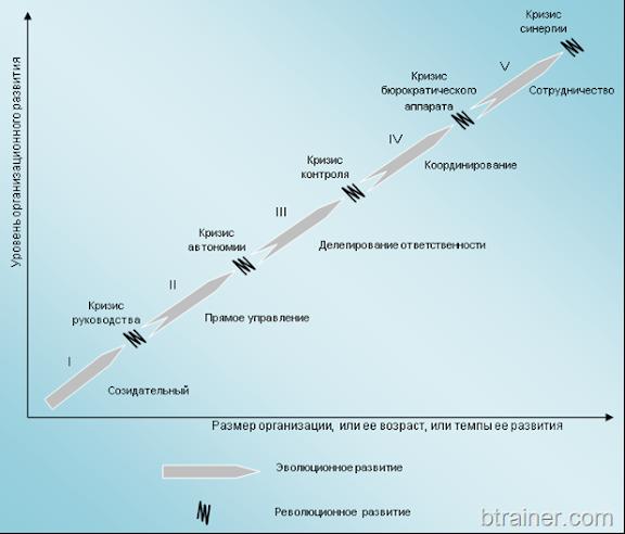 Модель организационного развития Л. Грейнера