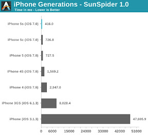 SunSpider Javascript Benchmark iPhone Generations AnandTech