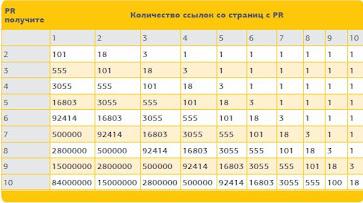 таблица расчета веса ссыллок