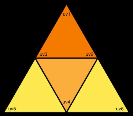 Tetrahedron-coordinates