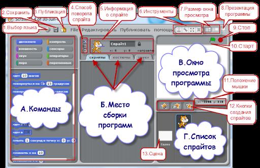 Scratch - визуальная среда программирования