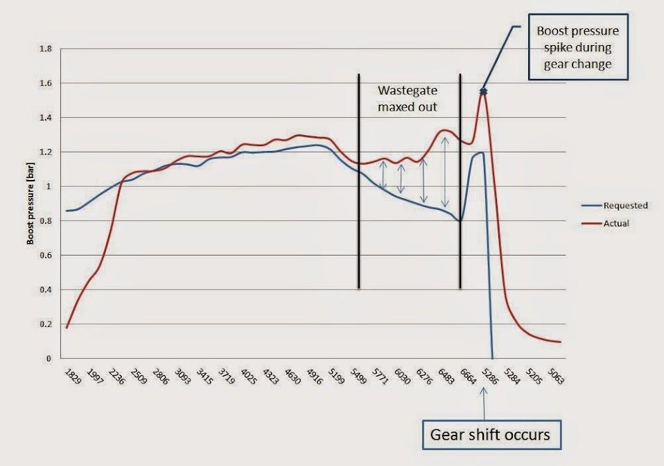 Mk7 7 turbo failure fear: instersting read - VW GTI Club