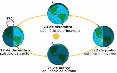 solsticio-e-equinocio.jpg