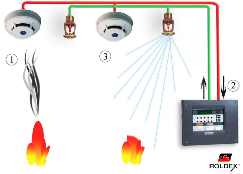 Roldex extintores instalaciones contra incendios activa for Instalacion de alarmas