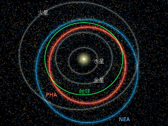 地球近傍天体の軌道 - 迷途覚路...
