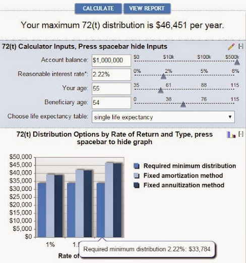Why Save So Much in Our Retirement Accounts Retire by 40 – Retirement Withdrawal Calculators