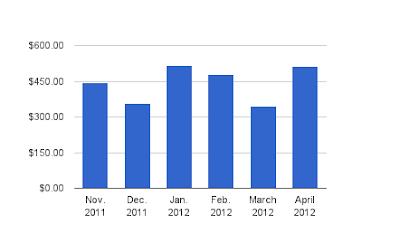 Dividend Income - April 2012