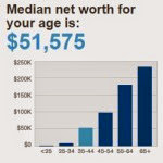Do you benchmark your net worth?